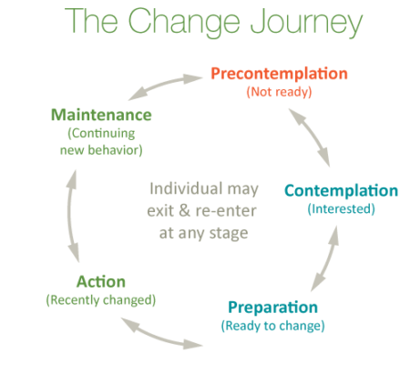 Readiness to Change cycle